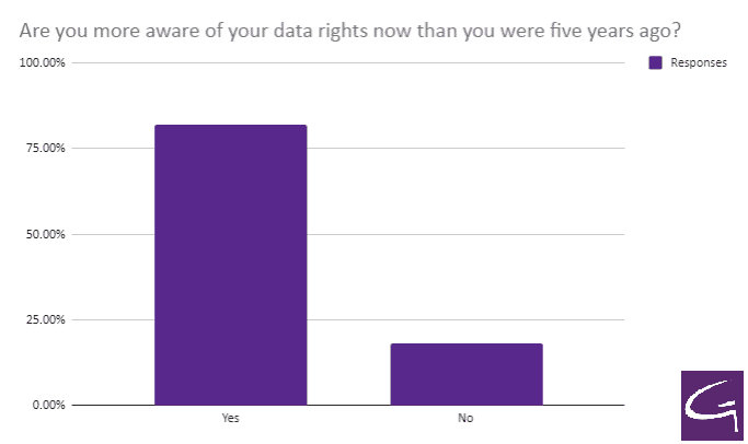 Are you more aware of your data rights now than you were five years ago