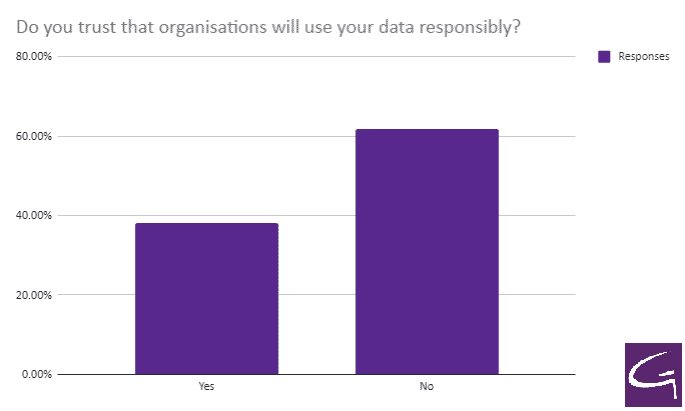 Do you trust that organisations will use your data responsibly