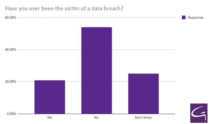 Have you ever been the victim of a data breach