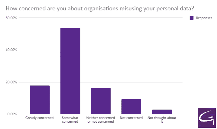 How concerned are you about organisations misuing your personal data