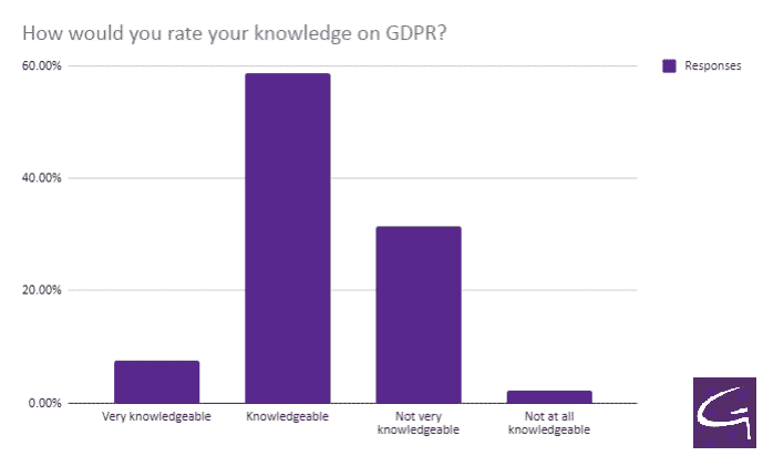 How would you rate your knowledge on GDPR