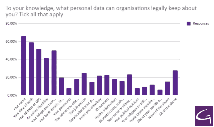 To your knowledge, what personal data can organisations legally keep about you