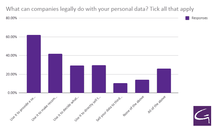 What can companies legally do with your personal data