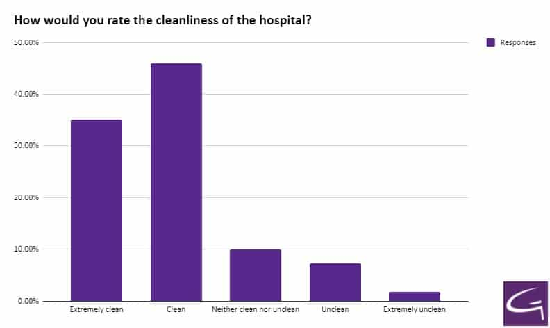 How would you rate the cleanliness of the hospital