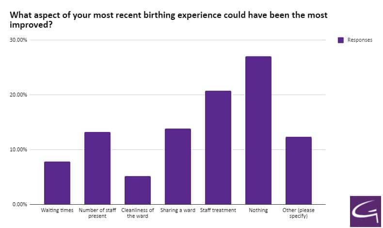 What aspect of your most recent birthing experience could have been the most improved