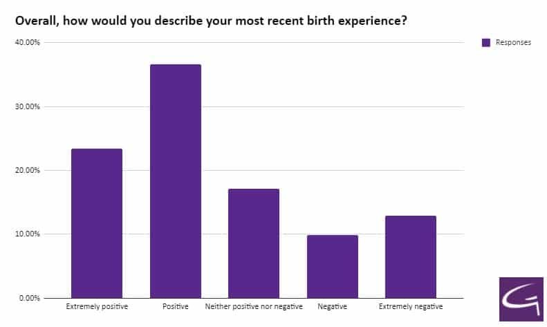 Overall, how would you describe your most recent birth experience