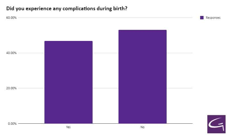 Did you experience any complications during birth
