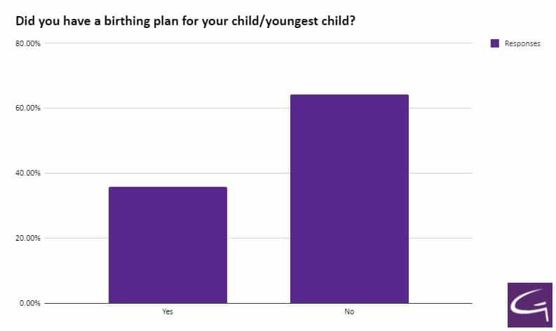 Did you have a birthing plan for your child/youngest child