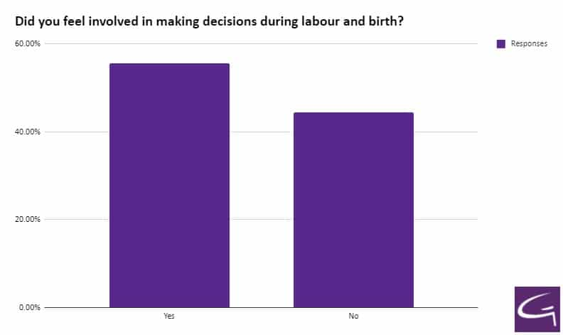 Did you feel involved in making decisions during labour and birth