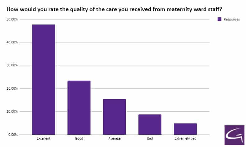 How would you rate the quality of the care you received from maternity ward staff